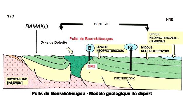 Modèle Géologique